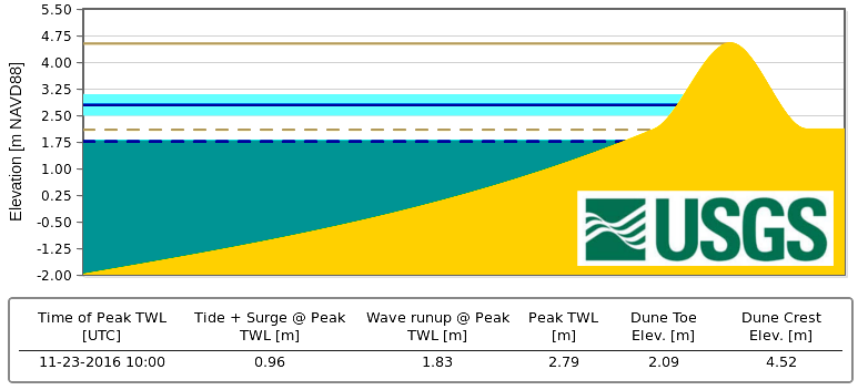 USGS Total Water Level and Coastal Change Forecast Viewer